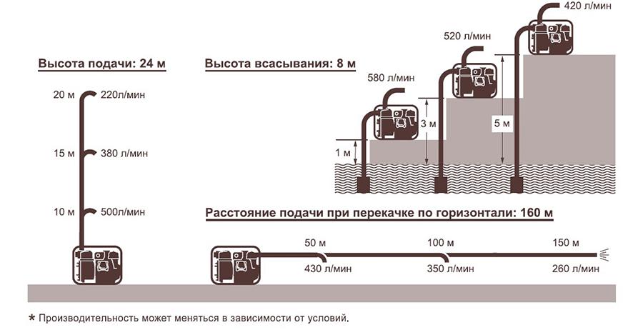 подача воды Koshin KTY-50D