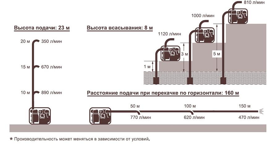 подача воды Koshin KTY-80D