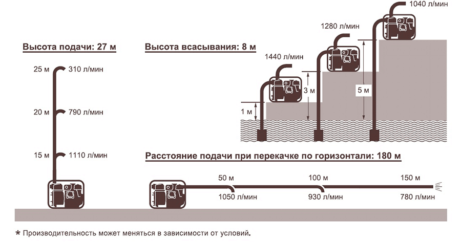 подача воды Koshin KTY-100D