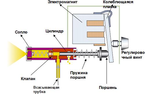 Конструкция электрического краскораспылителя